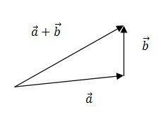 ریاضی - بردار ها - معادلات خط و صفحه - جمع دو بردار