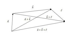 ریاضی - بردار ها - معادلات خط و صفحه - جمع برداری