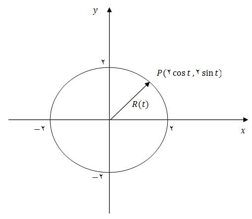 ریاضی - نمودار معادله برداری - توابع برداری - حساب دیفرانسیل و انتگرال توابع برداری - طول قوس - تابع طول قوس