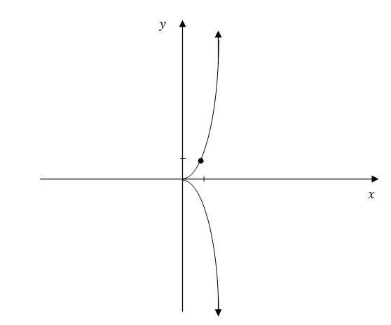 ریاضی - نمودار منحنی - معادله پارامتری