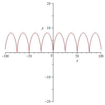ریاضی - معادله منحنی - منحنی چرخزاد - توابع برداری - حساب دیفرانسیل و انتگرال توابع برداری - طول قوس - تابع طول قوس