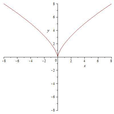 ریاضی - توابع برداری - طول قوس منحنی - حساب دیفرانسیل و انتگرال توابع برداری - طول قوس - تابع طول قوس