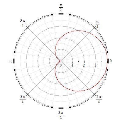 ریاضی - نمودار منحنی - طول دلوار