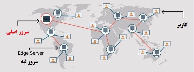 روش کار CDN ها و اهمیت آن در سئو و امنیت سایت